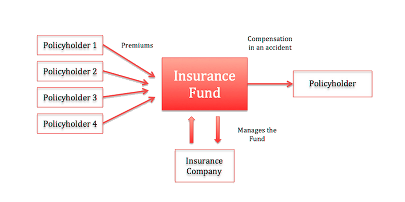 insurance company workflow