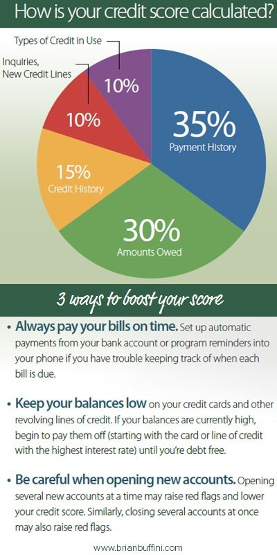 how-credit-score-calculated